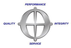 4 pillars of brand